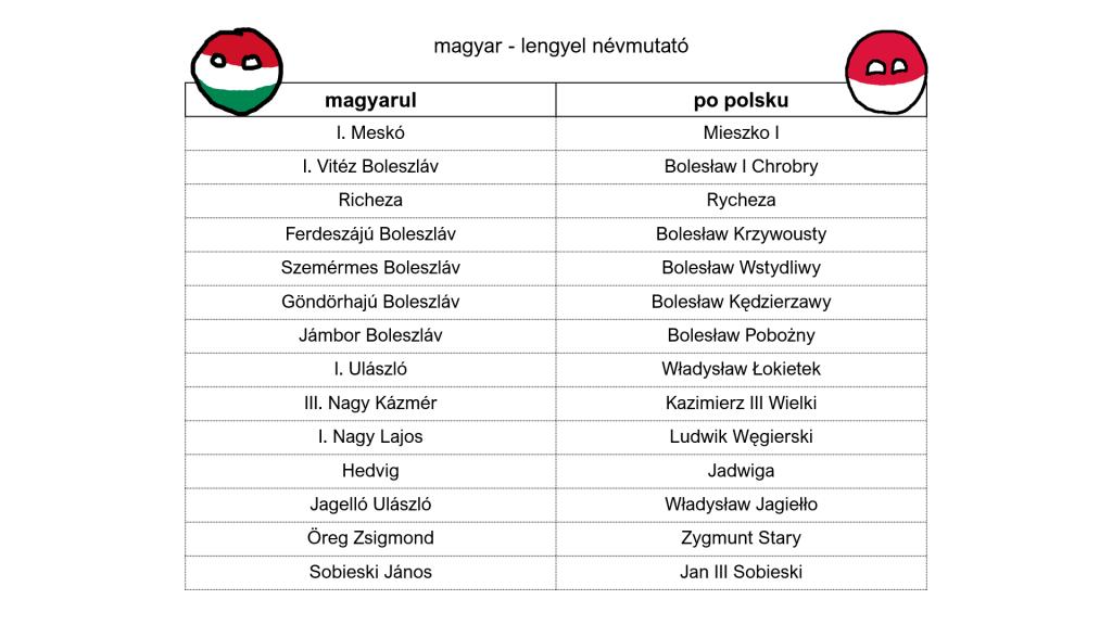lengyel magyar névmutató